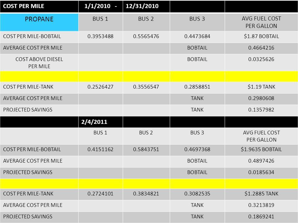 COST PER MILE1/1/2010 -12/31/2010 PROPANE BUS 1BUS 2BUS 3 AVG FUEL COST PER GALLON COST PER MILE-BOBTAIL0.39534880.55654760.4473684$1.87 BOBTAIL AVERA