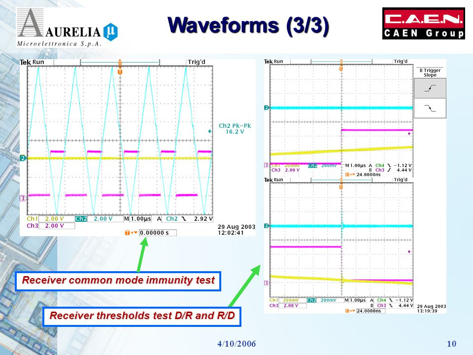 4/10/200610 Waveforms (3/3) Receiver common mode immunity test Receiver thresholds test D/R and R/D