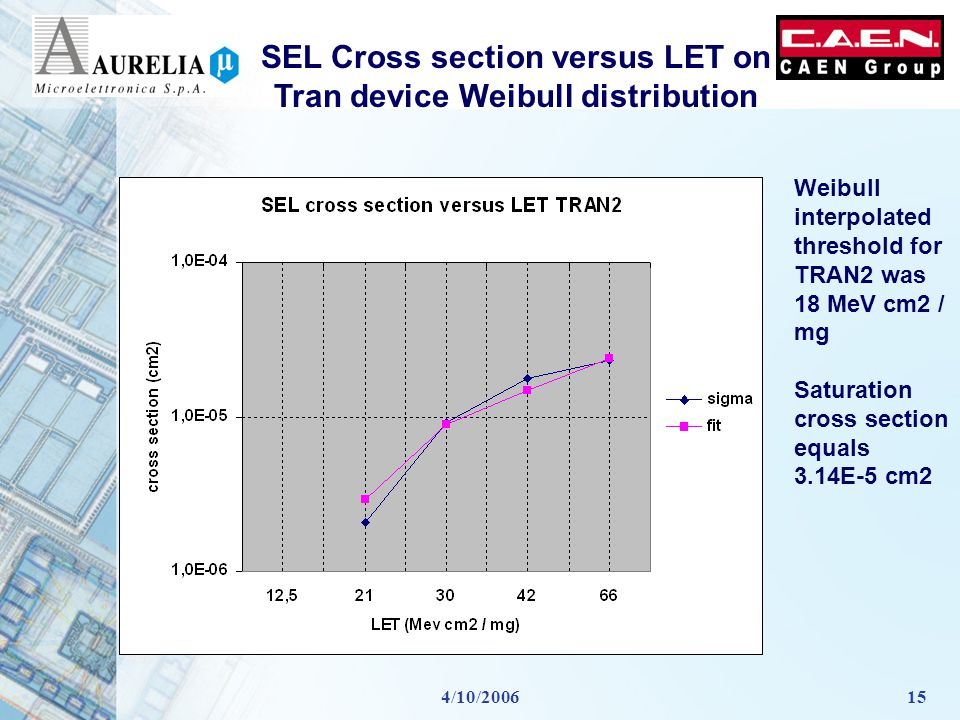 4/10/200615 SEL Cross section versus LET on Tran device Weibull distribution Weibull interpolated threshold for TRAN2 was 18 MeV cm2 / mg Saturation cross section equals 3.14E-5 cm2