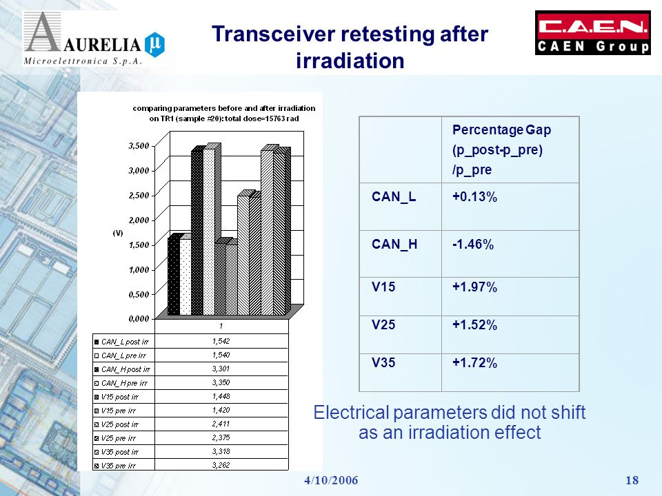 4/10/200618 Transceiver retesting after irradiation Percentage Gap (p_post-p_pre) /p_pre CAN_L+0.13% CAN_H-1.46% V15+1.97% V25+1.52% V35+1.72% Electrical parameters did not shift as an irradiation effect