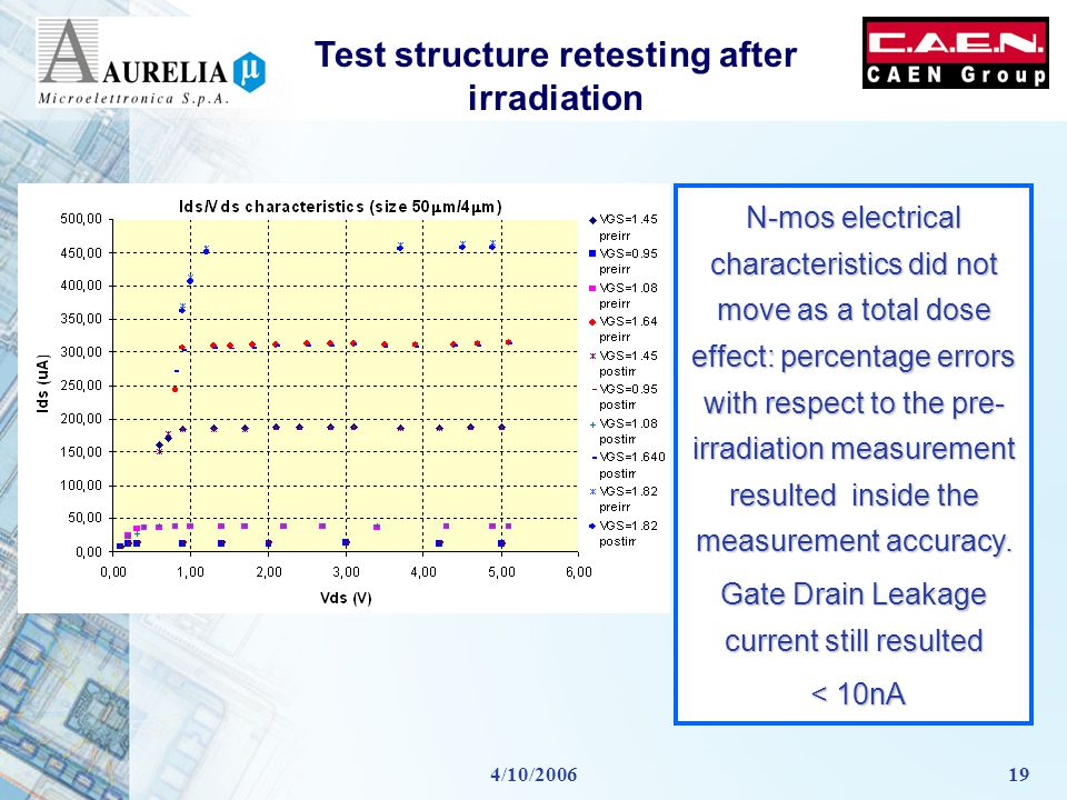 4/10/200619 Test structure retesting after irradiation N-mos electrical characteristics did not move as a total dose effect: percentage errors with respect to the pre- irradiation measurement resulted inside the measurement accuracy.