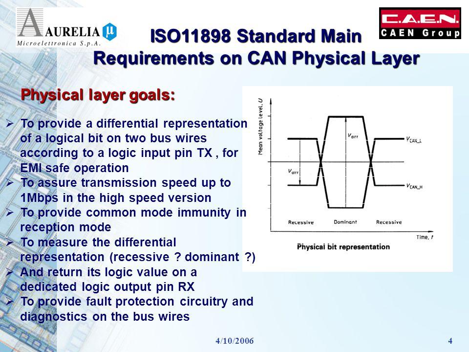 4/10/20065 CAN Transceiver Block Diagram