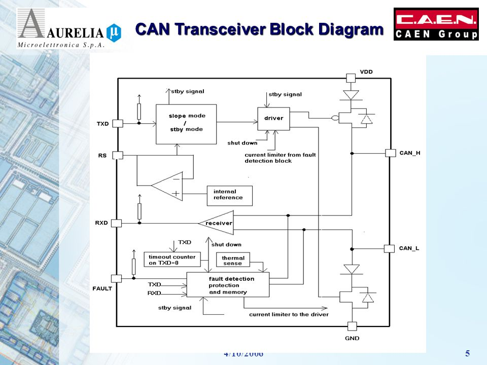 4/10/20065 CAN Transceiver Block Diagram