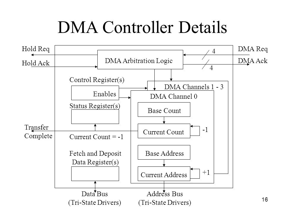 16 DMA Controller Details DMA Arbitration Logic DMA Req DMA Ack Hold Req Hold Ack Base Count Current Count DMA Channel 0 DMA Channels 1 - 3 Base Address Current Address Address Bus (Tri-State Drivers) Control Register(s) Fetch and Deposit Data Register(s) Data Bus (Tri-State Drivers) +1 Status Register(s) Enables Transfer Complete 4 4 Current Count = -1