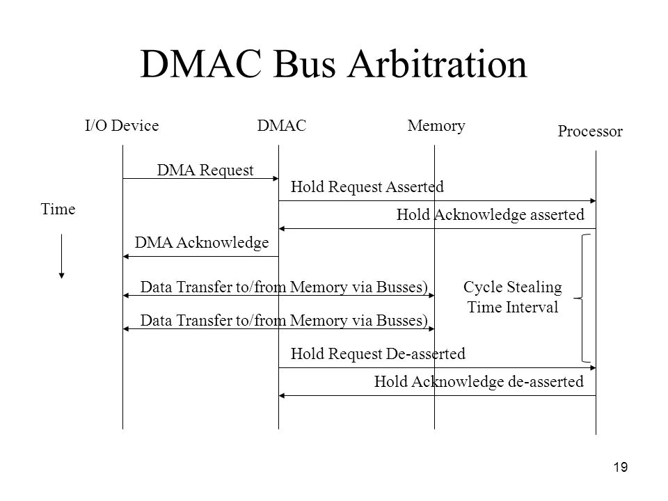 19 DMAC Bus Arbitration Time I/O DeviceDMACMemory Processor DMA Request Hold Request Asserted Hold Acknowledge asserted DMA Acknowledge Data Transfer to/from Memory via Busses) Hold Request De-asserted Hold Acknowledge de-asserted Cycle Stealing Time Interval Data Transfer to/from Memory via Busses)