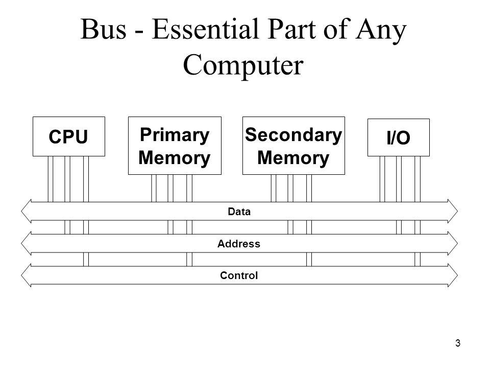 3 Bus - Essential Part of Any Computer CPU Primary Memory Secondary Memory I/O Data Address Control