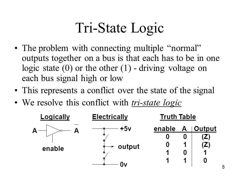 5 Tri-State Logic The problem with connecting multiple normal outputs together on a bus is that each has to be in one logic state (0) or the other (1) - driving voltage on each bus signal high or low This represents a conflict over the state of the signal We resolve this conflict with tri-state logic +5v 0v output Logically AA enable ElectricallyTruth Table enable A Output 0 0(Z) 0 1(Z) 1 0 1 1 1 0