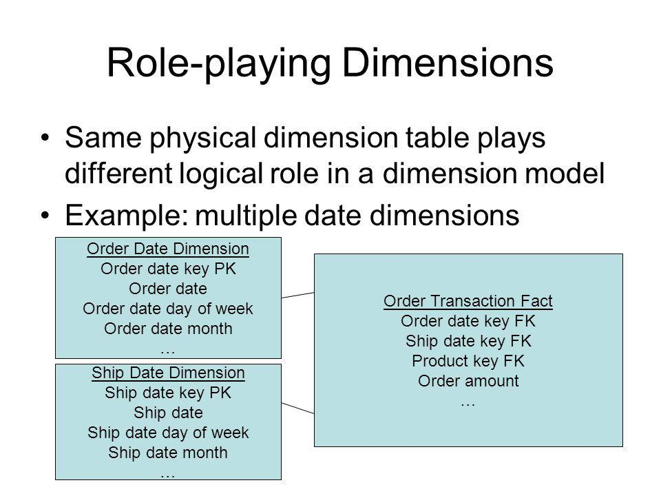 Role-playing Dimensions Same physical dimension table plays different logical role in a dimension model Example: multiple date dimensions Order Transa