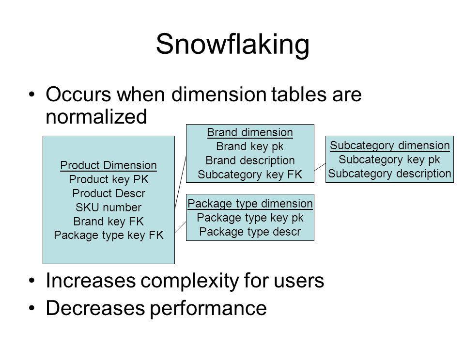 Snowflaking Occurs when dimension tables are normalized Increases complexity for users Decreases performance Product Dimension Product key PK Product