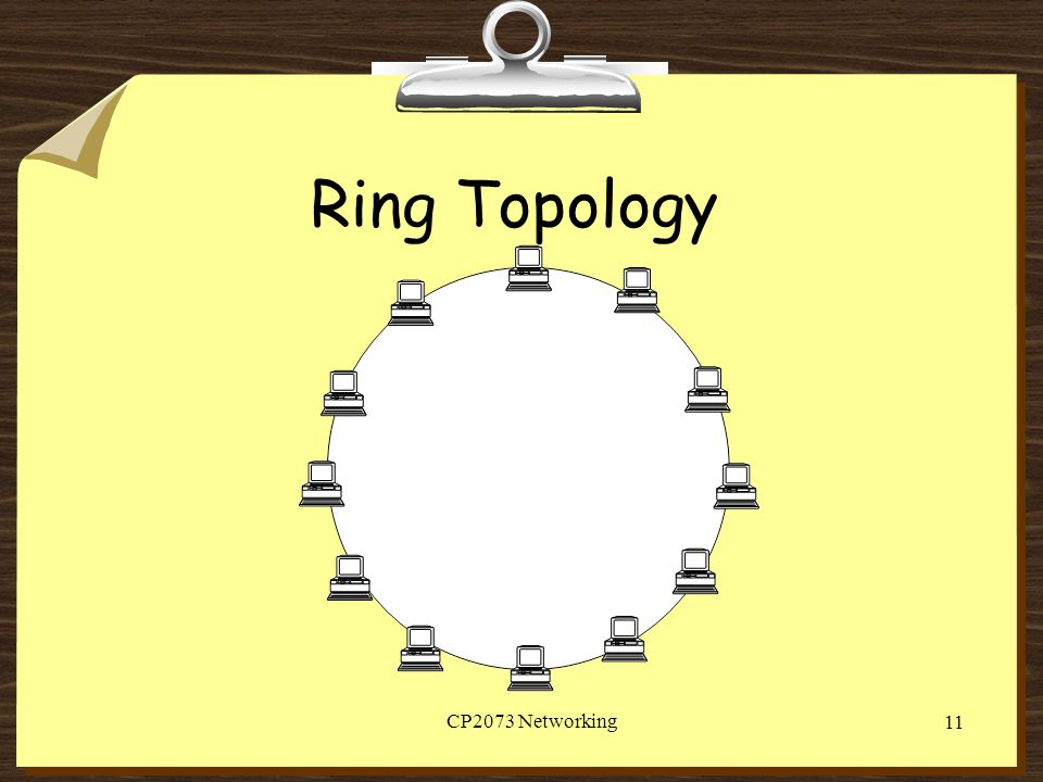 CP2073 Networking 11 Ring Topology