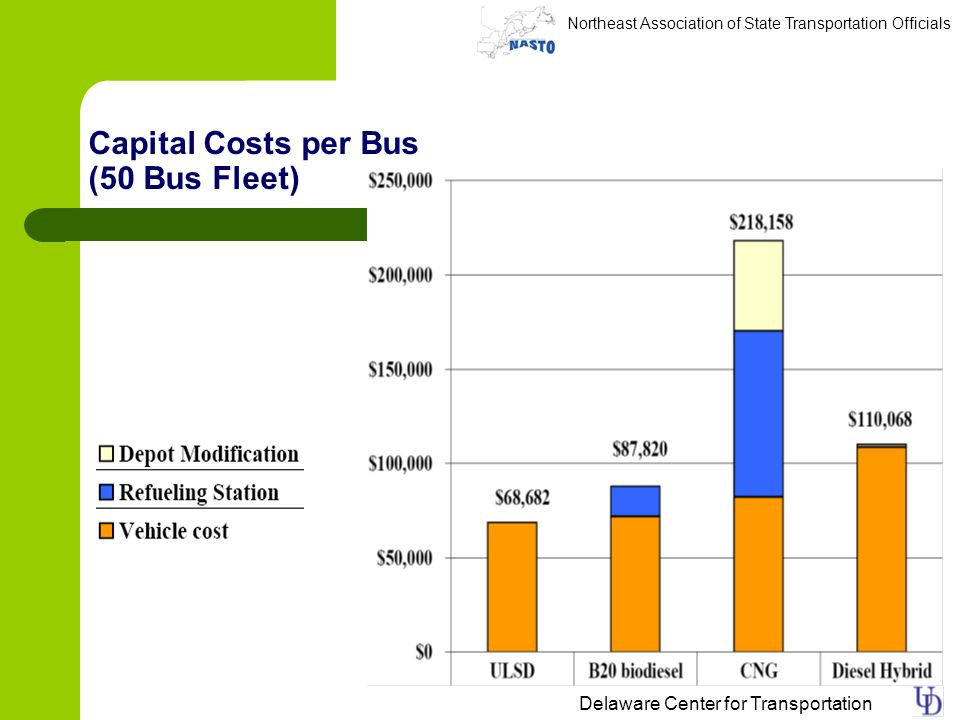 Northeast Association of State Transportation Officials Delaware Center for Transportation Capital Costs per Bus (50 Bus Fleet)