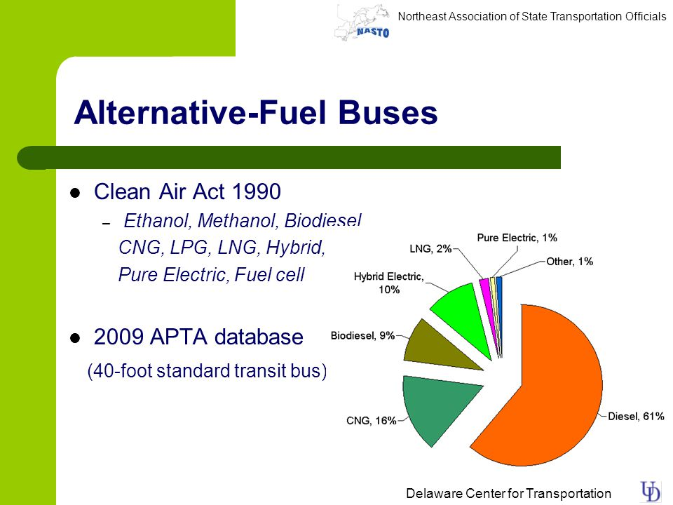 Northeast Association of State Transportation Officials Delaware Center for Transportation Alternative-Fuel Buses Clean Air Act 1990 – Ethanol, Methanol, Biodiesel, CNG, LPG, LNG, Hybrid, Pure Electric, Fuel cell 2009 APTA database (40-foot standard transit bus)