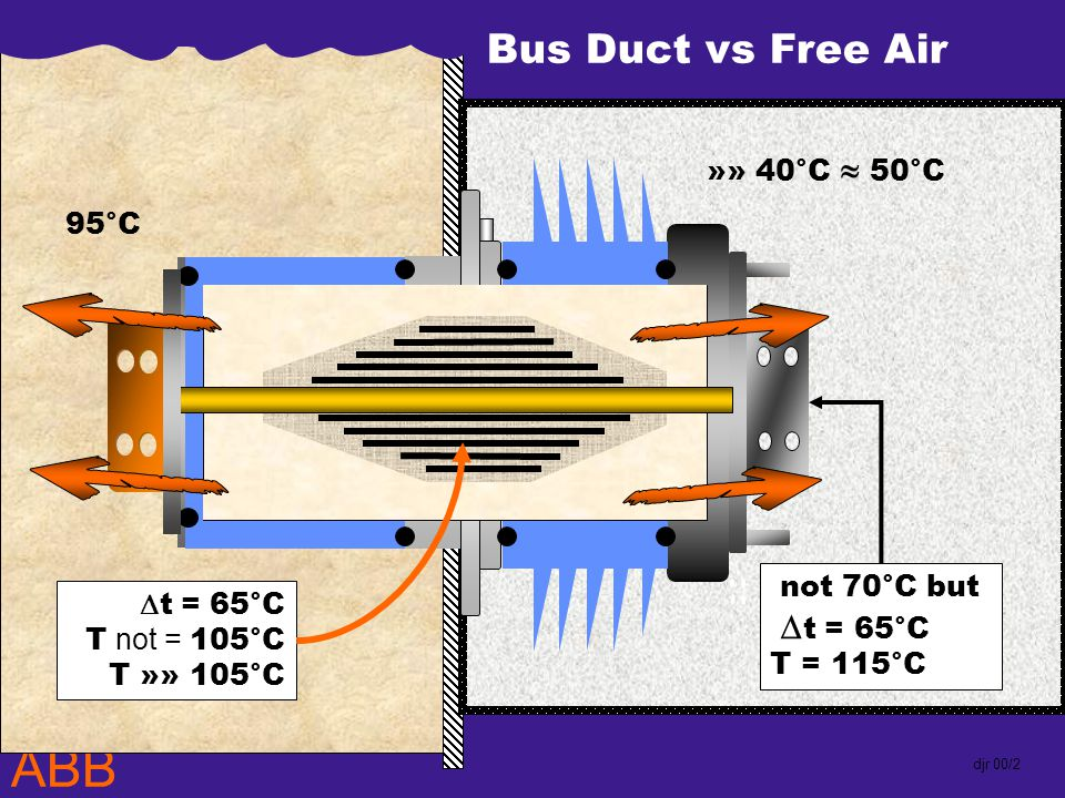ABB djr 00/2 95°C »» 40°C 50°C not 70°C but t = 65°C T = 115°C Bus Duct vs Free Air t = 65°C T not = 105°C T »» 105°C