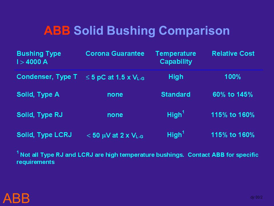 ABB djr 00/2 ABB Solid Bushing Comparison