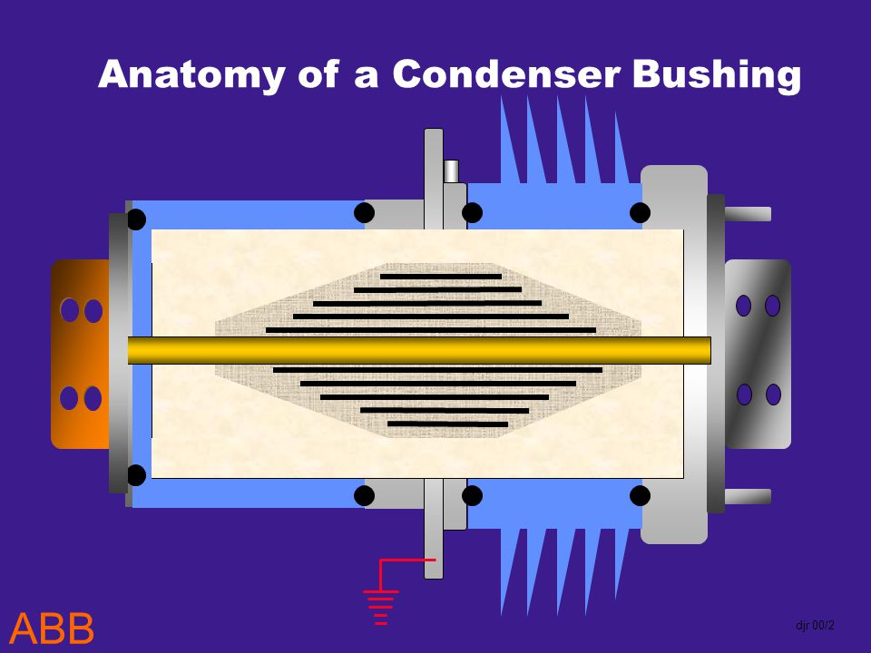 ABB djr 00/2 Anatomy of a Condenser Bushing