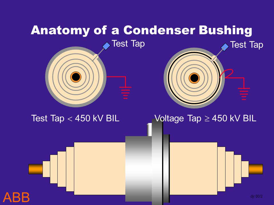 ABB djr 00/2 Test Tap Anatomy of a Condenser Bushing Test Tap Test Tap 450 kV BILVoltage Tap 450 kV BIL