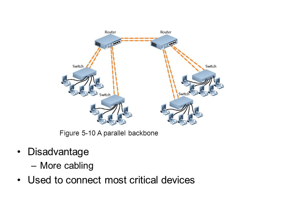 Disadvantage –More cabling Used to connect most critical devices Figure 5-10 A parallel backbone