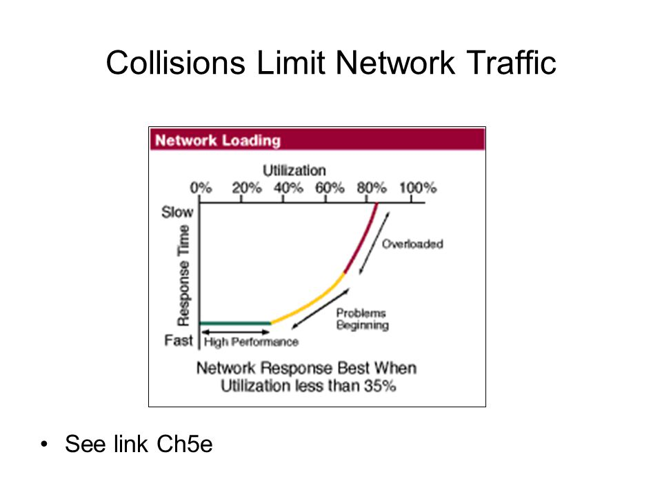 Collisions Limit Network Traffic See link Ch5e