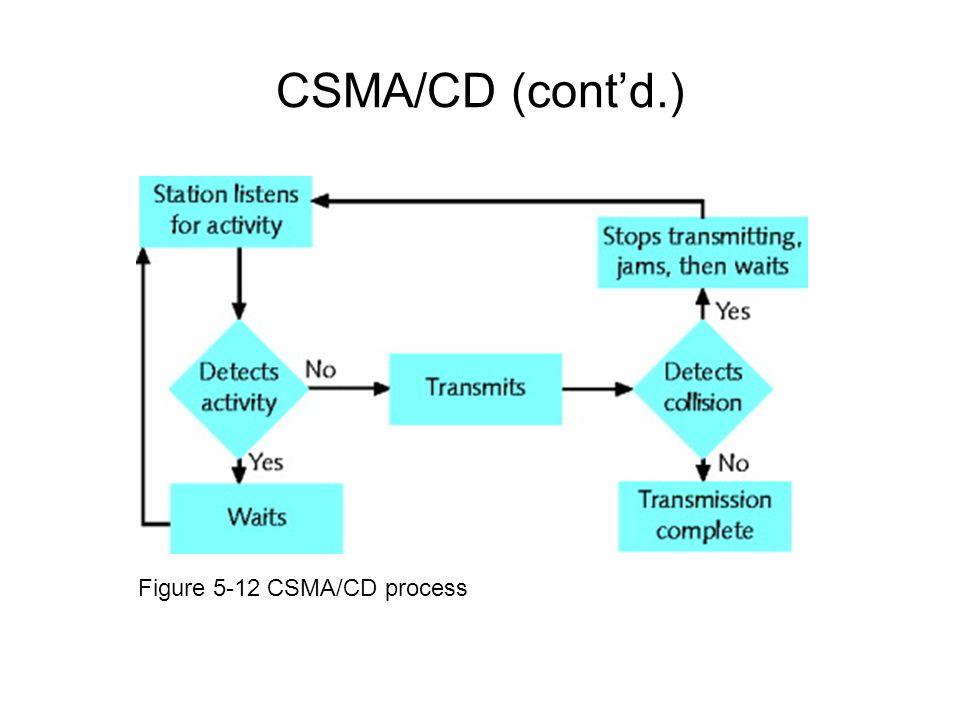 CSMA/CD (contd.) Figure 5-12 CSMA/CD process
