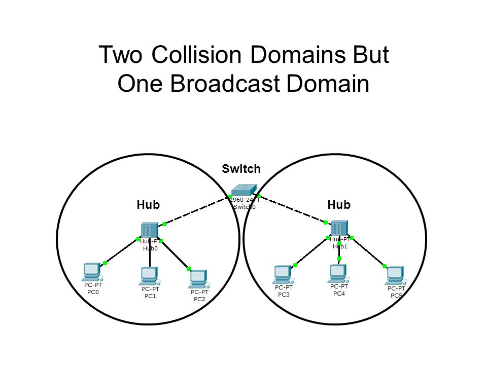 Two Collision Domains But One Broadcast Domain Hub Switch