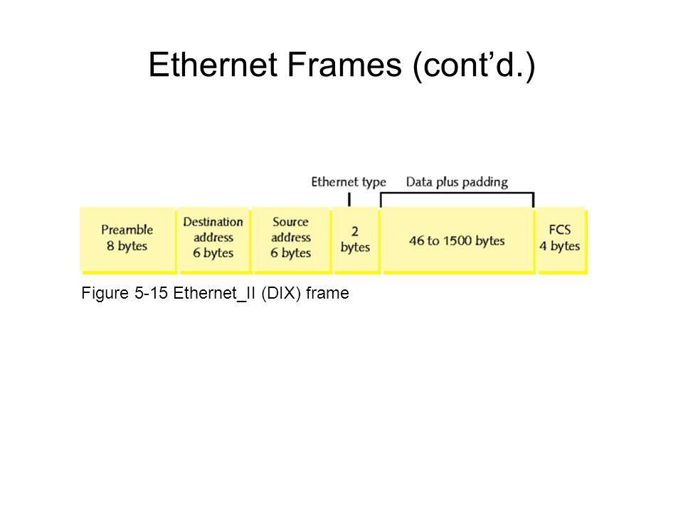 Ethernet Frames (contd.) Figure 5-15 Ethernet_II (DIX) frame