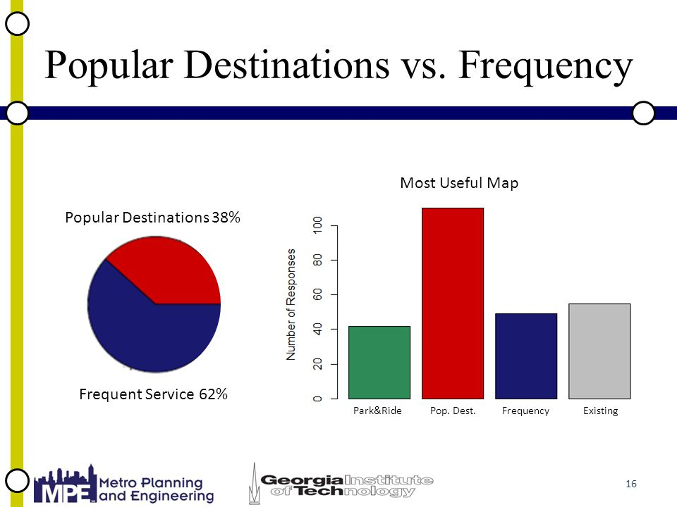 Popular Destinations vs. Frequency 16 Popular Destinations 38% Frequent Service 62% Park&Ride Pop.