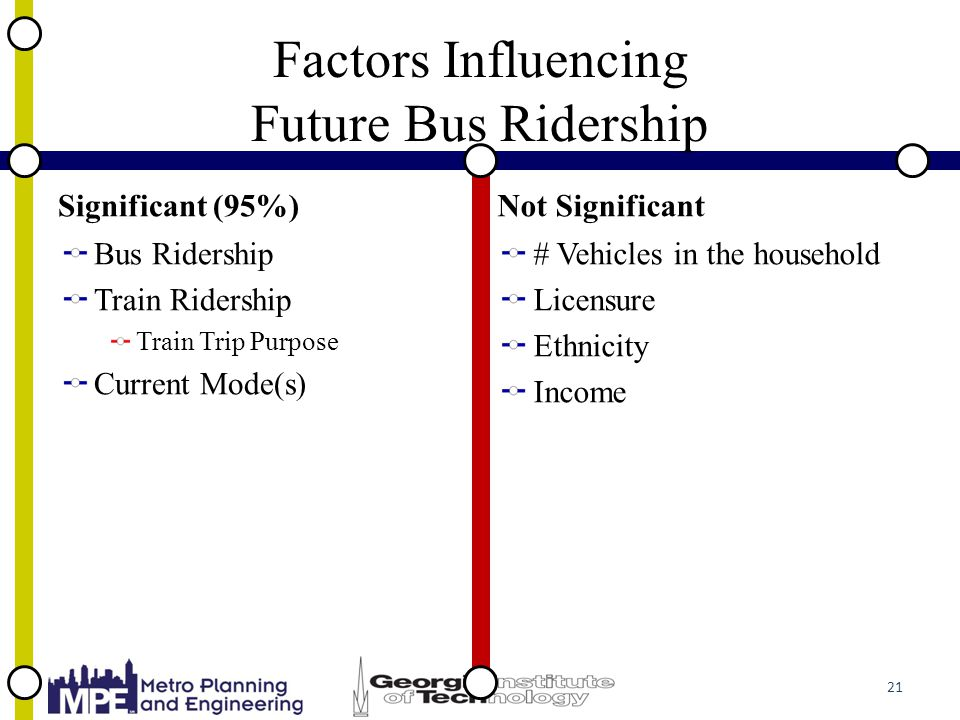 Factors Influencing Future Bus Ridership Significant (95%) Bus Ridership Train Ridership Train Trip Purpose Current Mode(s) Not Significant # Vehicles in the household Licensure Ethnicity Income 21