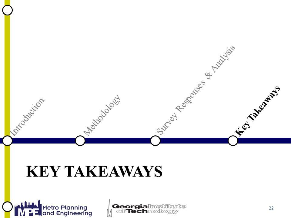 KEY TAKEAWAYS 22 Introduction Key Takeaways Methodology Survey Responses & Analysis