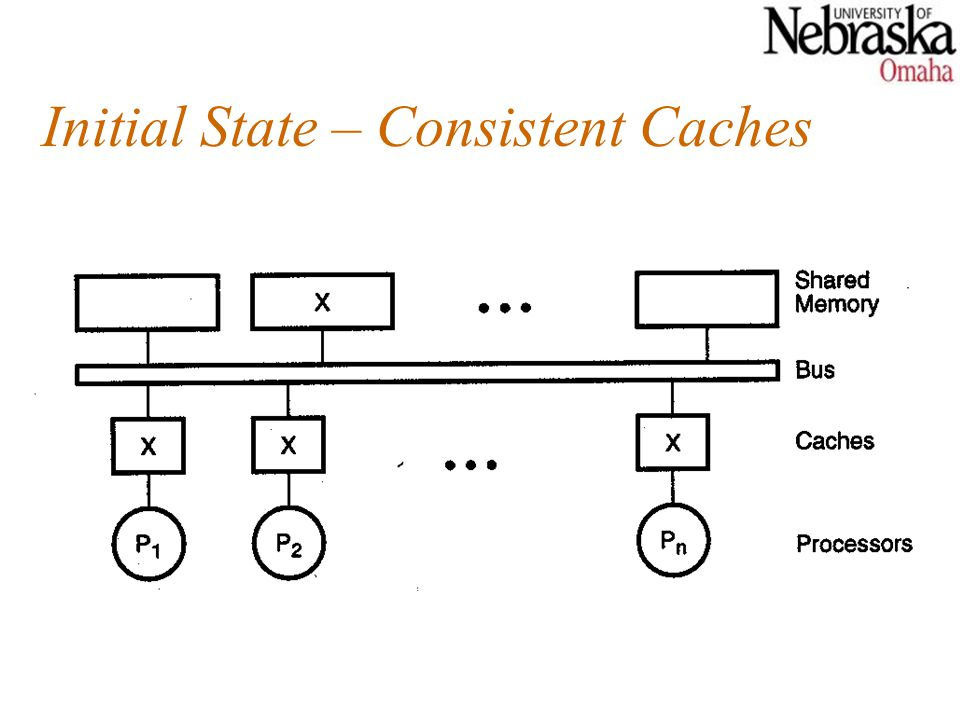 Initial State – Consistent Caches