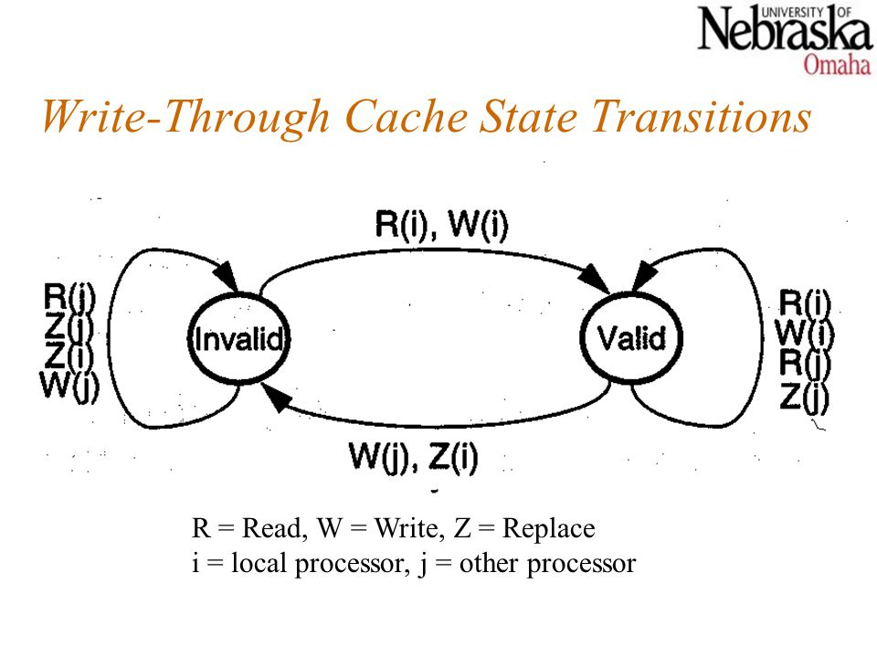 Write-Through Cache State Transitions R = Read, W = Write, Z = Replace i = local processor, j = other processor