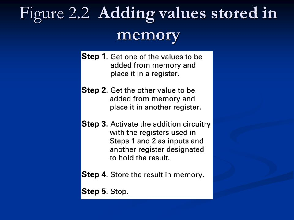 Figure 2.2 Adding values stored in memory