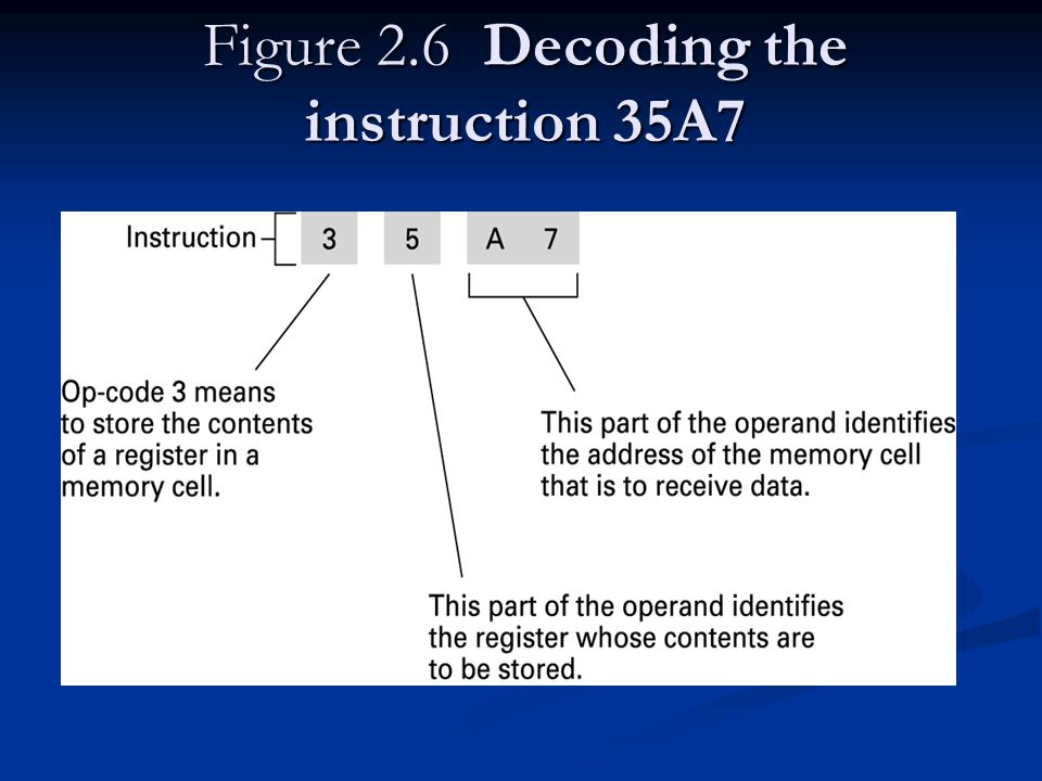 Figure 2.6 Decoding the instruction 35A7