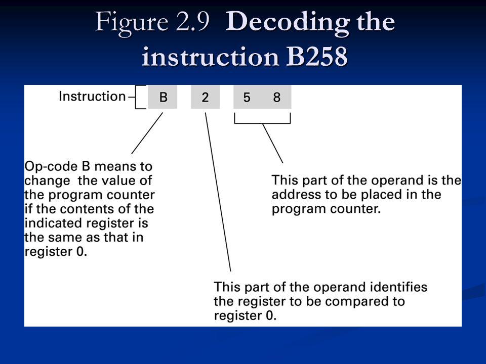 Figure 2.9 Decoding the instruction B258
