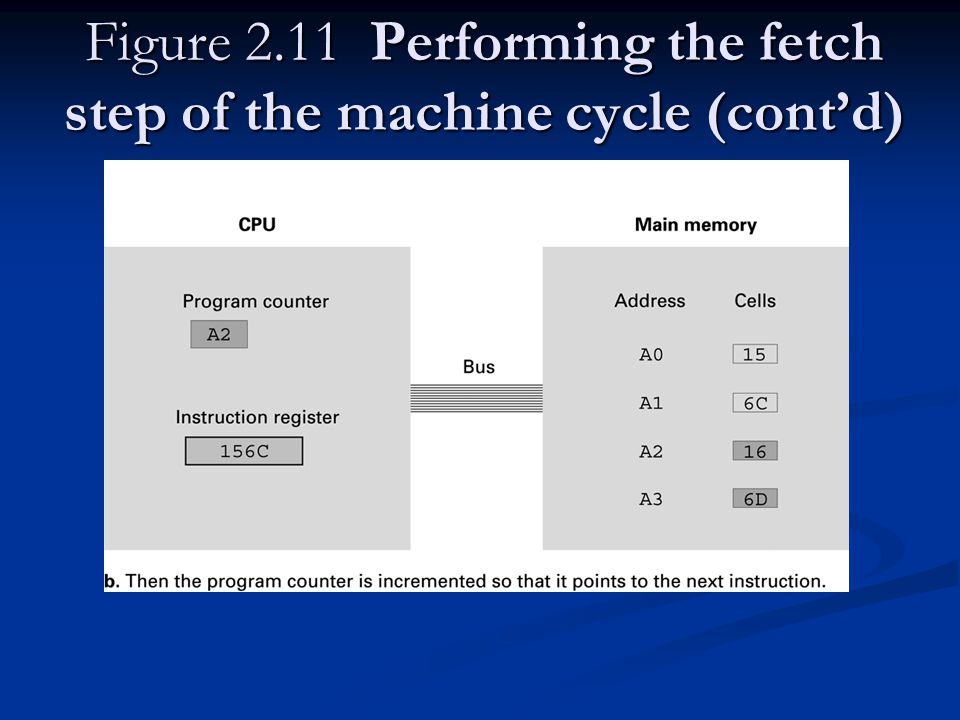Figure 2.11 Performing the fetch step of the machine cycle (contd)
