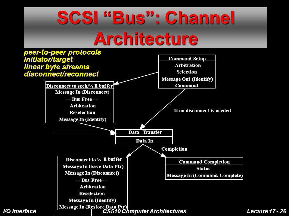 I/O InterfaceCS510 Computer ArchitecturesLecture 17 - 26 SCSI Bus: Channel Architecture Command Setup Arbitration Selection Message Out (Identify) Command Disconnect to seek/¼ll buffer Message In (Disconnect) - - Bus Free - - Arbitration Reselection Message In (Identify) DataTransfer Data In Disconnect to ¼ ll buffer Message In (Save Data Ptr) Message In (Disconnect) - - Bus Free - - Arbitration Reselection Message In (Identify) Command Completion Status Message In (Command Complete) If no disconnect is needed Completion Message In (Restore Data Ptr) peer-to-peer protocols initiator/target linear byte streams disconnect/reconnect