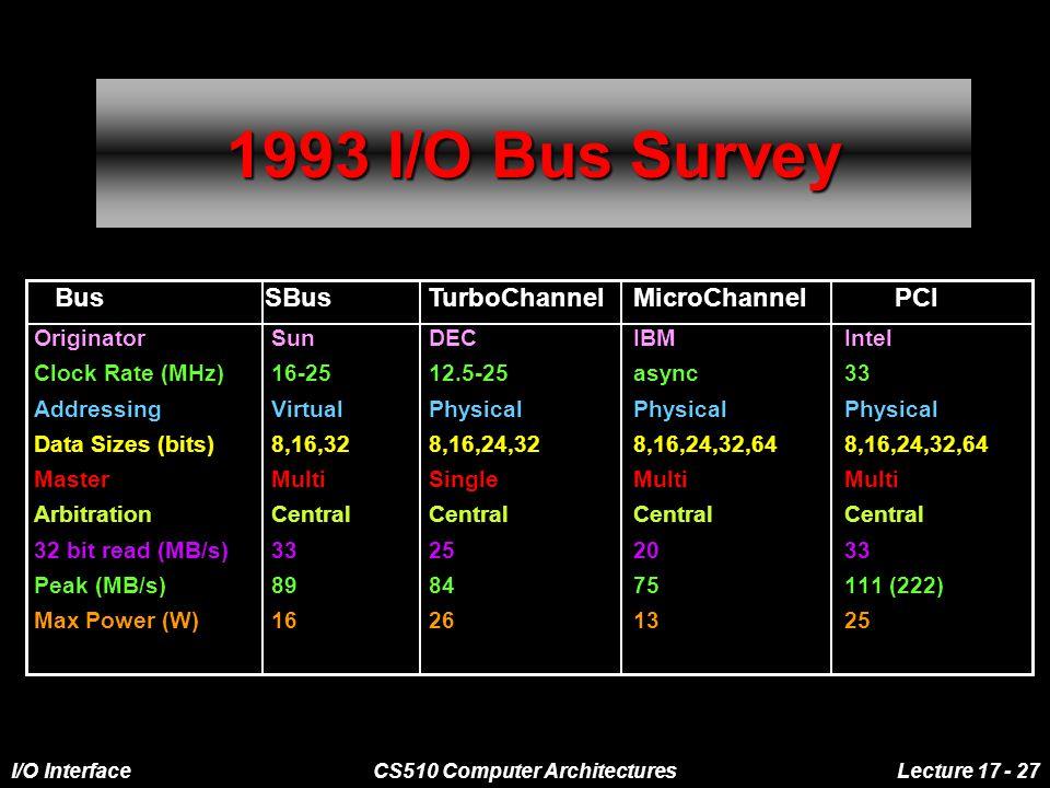I/O InterfaceCS510 Computer ArchitecturesLecture 17 - 27 1993 I/O Bus Survey OriginatorSunDECIBMIntel Clock Rate (MHz)16-2512.5-25async33 AddressingVirtualPhysicalPhysicalPhysical Data Sizes (bits)8,16,328,16,24,328,16,24,32,648,16,24,32,64 MasterMultiSingleMultiMulti ArbitrationCentralCentralCentralCentral 32 bit read (MB/s)33252033 Peak (MB/s)898475111 (222) Max Power (W)16261325 BusSBus TurboChannel MicroChannelPCI