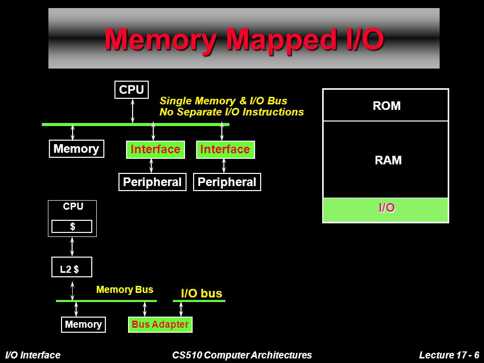 I/O InterfaceCS510 Computer ArchitecturesLecture 17 - 6 Memory Mapped I/O Single Memory & I/O Bus No Separate I/O Instructions CPU Interface Peripheral Memory L2 $ Memory Bus MemoryBus Adapter I/O bus $ CPU ROM RAM I/O