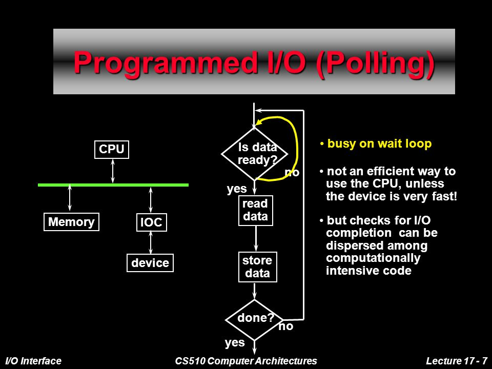 I/O InterfaceCS510 Computer ArchitecturesLecture 17 - 7 Programmed I/O (Polling) CPU IOC device Memory not an efficient way to use the CPU, unless the device is very fast.