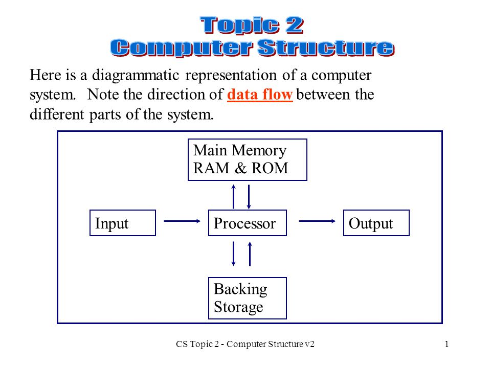 CS Topic 2 - Computer Structure v21 Here is a diagrammatic representation of a computer system. Note the direction of data flow between the different