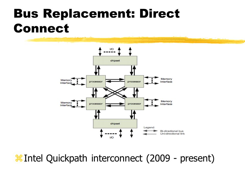 Bus Replacement: Direct Connect zIntel Quickpath interconnect (2009 - present)