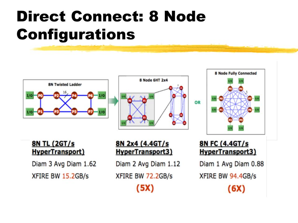 Direct Connect: 8 Node Configurations