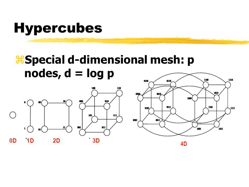 Hypercubes zSpecial d-dimensional mesh: p nodes, d = log p