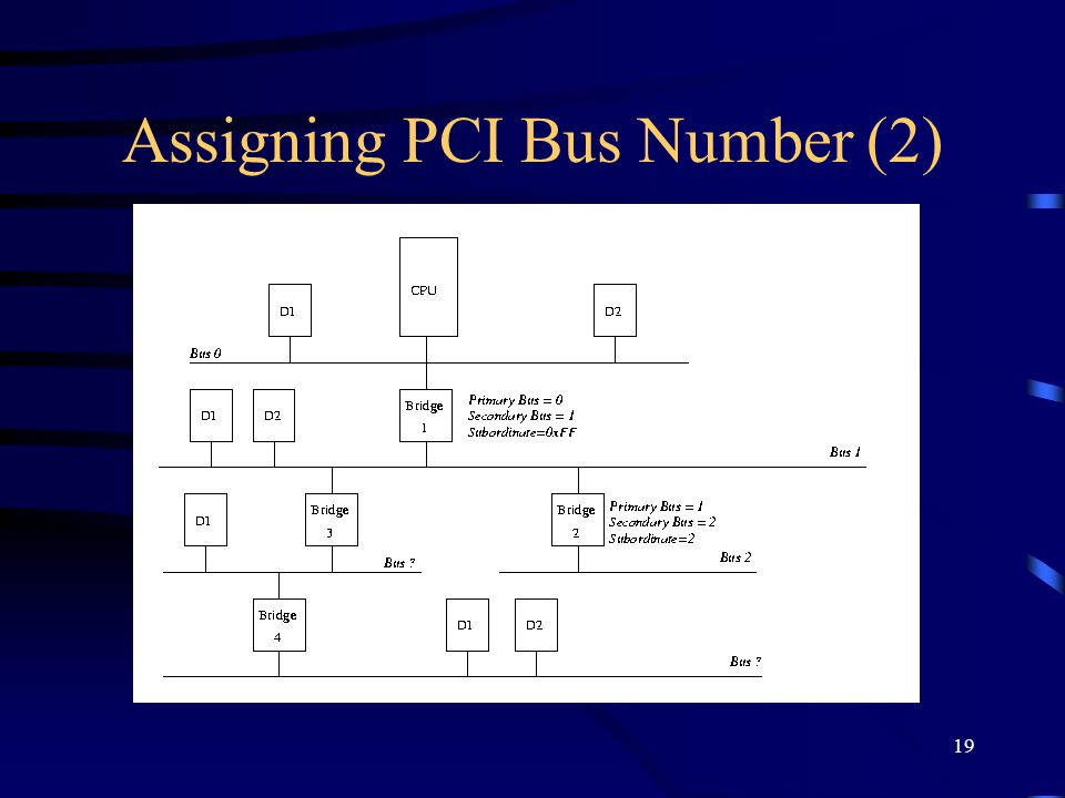 19 Assigning PCI Bus Number (2)