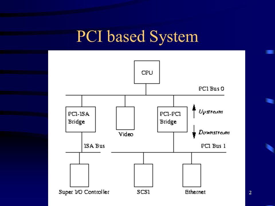 3 PCI Address Space Peripheral devices have their own memory space PCI :PCI I/O, PCI Memory (device driver) PCI Configuration Space ( initialization) ISA I/O, ISA Memory (device driver)