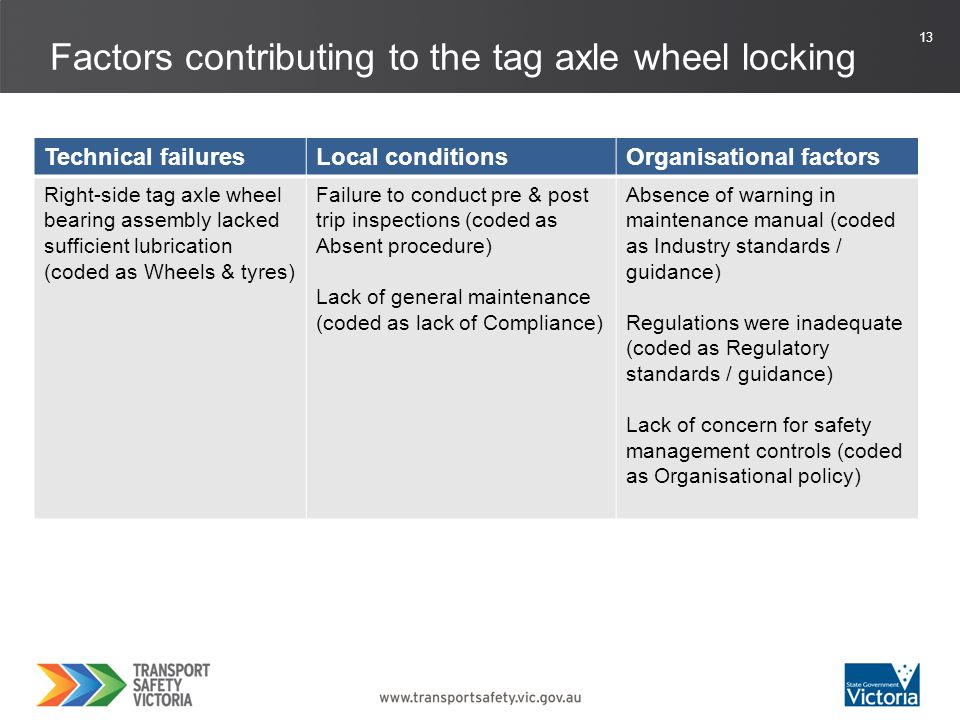 14 Factors contributing to the tyre fire Technical failuresLocal conditionsOrganisational factors Right-side tag axle wheel bearing assembly lacked sufficient lubrication (coded as Wheels & tyres) Failure to conduct pre & post trip inspections (coded as Absent procedure) Lack of general maintenance (coded as lack of Compliance) Absence of warning in maintenance manual (coded as Industry standards / guidance) Regulations were inadequate (coded as Regulatory standards / guidance) Lack of concern for safety management controls (coded as Organisational policy) Regulator failed to identify unsafe motor carrier (coded as Regulatory activities)