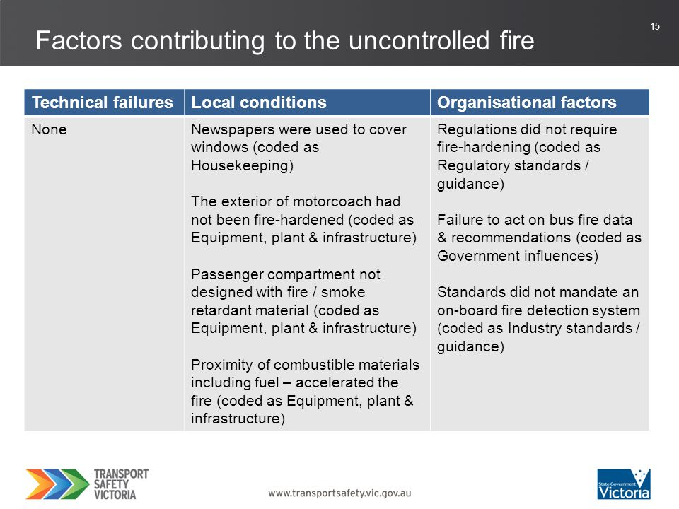 16 Factors contributing to the failure to evacuate all passengers Technical failuresLocal conditionsOrganisational factors NoneThe exterior of motorcoach had not been fire-hardened (coded as Equipment, plant & infrastructure) Passenger compartment not designed with fire / smoke retardant material (coded as Equipment, plant & infrastructure) Proximity of combustible materials including fuel – accelerated the fire (coded as Equipment, plant & infrastructure) Lack of vehicle evacuation capability (coded as Equipment, plant & infrastructure) Large number of mobility impaired passengers (coded as Physical limitations) Regulations did not require fire-hardening (coded as Regulatory standards / guidance) Failure to act on bus fire data & recommendations (coded as Government influences)