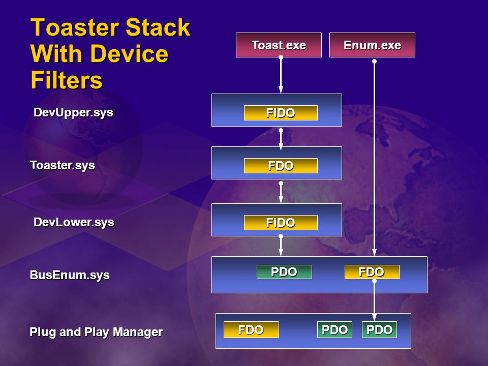 Enum.exe FDOPDO Toast.exe FiDO BusEnum.sys Toaster.sys Plug and Play Manager FDO FiDO DevUpper.sys DevLower.sys PDOPDOFDO Toaster Stack With Device Fi