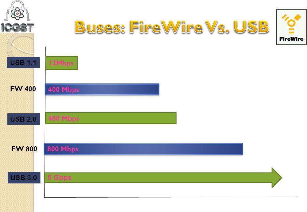 12Mbps 480 Mbps 800 Mbps USB 1.1 400 Mbps FW 400 USB 2.0 FW 800 USB 3.0 5 Gbps
