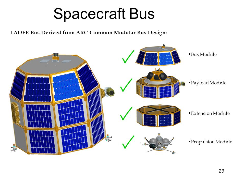 23 Spacecraft Bus Payload Module Bus Module Extension Module Propulsion Module LADEE Bus Derived from ARC Common Modular Bus Design: