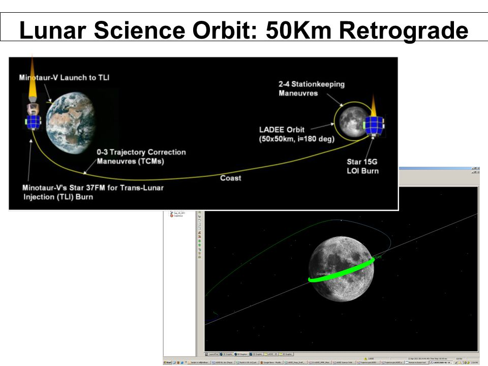 26 Lunar Science Orbit: 50Km Retrograde